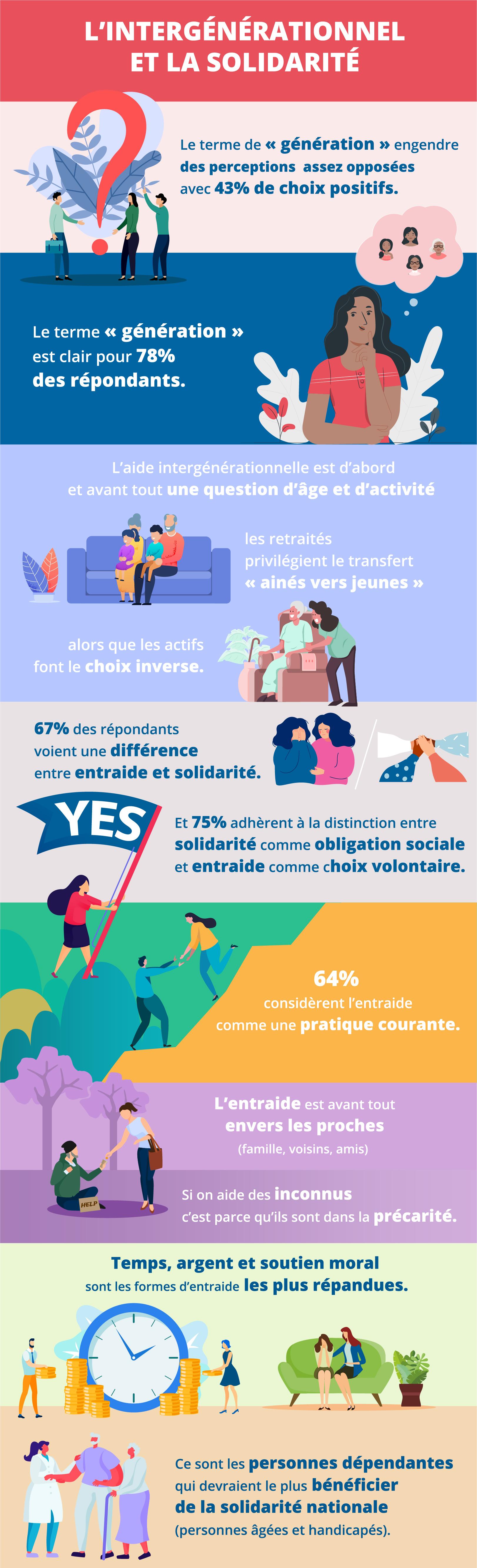 L'intergénérationnel et la solidarité